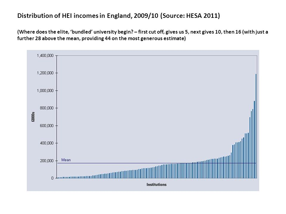 Distribution of HEI incomes in England, 2009/10 (Source: HESA 2011) (Where does the elite, bundled university begin? – first cut off, gives us 5, next