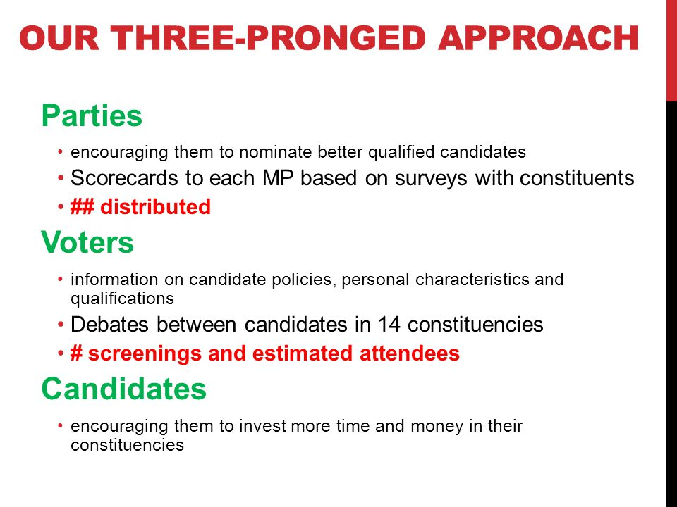 OUR THREE-PRONGED APPROACH Parties encouraging them to nominate better qualified candidates Scorecards to each MP based on surveys with constituents ## distributed Voters information on candidate policies, personal characteristics and qualifications Debates between candidates in 14 constituencies # screenings and estimated attendees Candidates encouraging them to invest more time and money in their constituencies