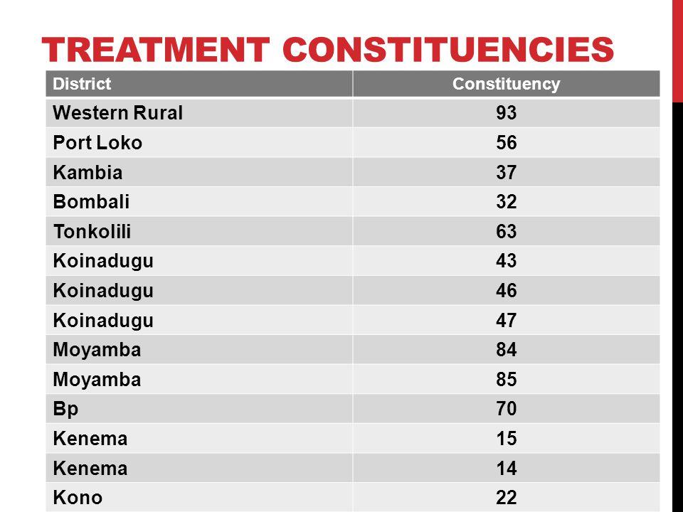 TREATMENT CONSTITUENCIES DistrictConstituency Western Rural93 Port Loko56 Kambia37 Bombali32 Tonkolili63 Koinadugu43 Koinadugu46 Koinadugu47 Moyamba84