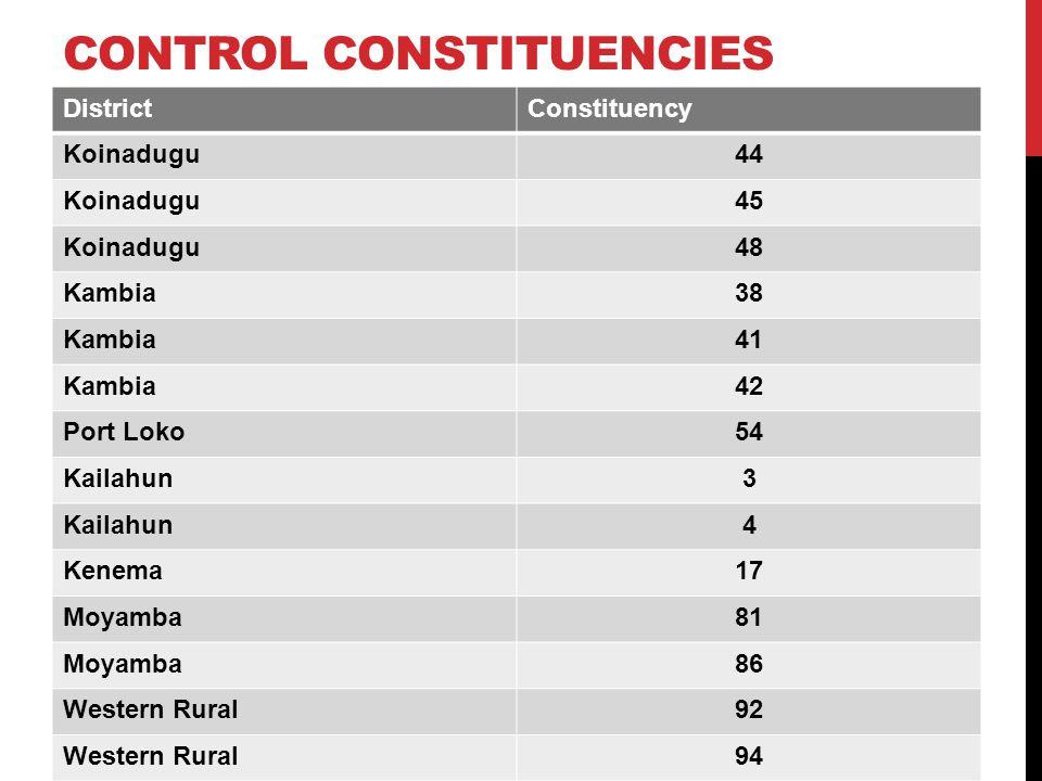 CONTROL CONSTITUENCIES DistrictConstituency Koinadugu44 Koinadugu45 Koinadugu48 Kambia38 Kambia41 Kambia42 Port Loko54 Kailahun3 4 Kenema17 Moyamba81