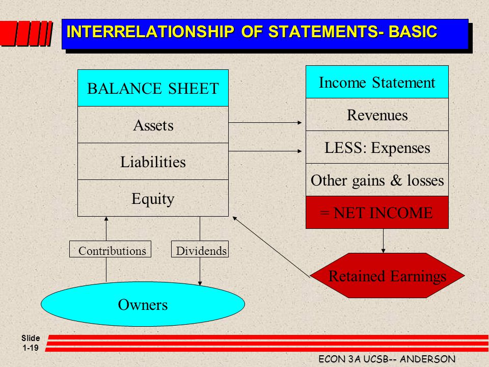 Slide 1-19 ECON 3A UCSB-- ANDERSON INTERRELATIONSHIP OF STATEMENTS- BASIC BALANCE SHEET Income Statement Assets Liabilities Equity Revenues LESS: Expe