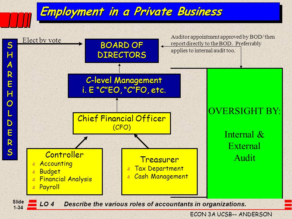Slide 1-34 ECON 3A UCSB-- ANDERSON OVERSIGHT BY: Internal & External Audit Employment in a Private Business C-level Management i. E CEO, CFO, etc. Chi