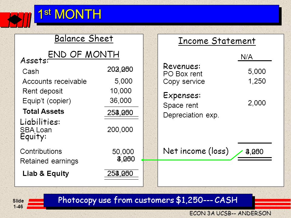 Slide 1-46 ECON 3A UCSB-- ANDERSON Balance Sheet END OF MONTH Assets: Liabilities: Equity: 1 st MONTH Photocopy use from customers $1,250--- CASH Cont