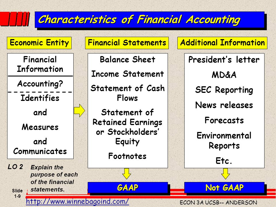 Slide 1-40 ECON 3A UCSB-- ANDERSON Balance Sheet END OF MONTH Assets: Liabilities: Equity: 1 st MONTH $50K CONTRIBUTION FROM PARTNERS Contributions SBA Loan Total Assets Liab & Equity Rent deposit Cash Equipt (copier) Accounts receivable Retained earnings 50,000 Income Statement Revenues: Expenses: Net income (loss) N/A Space rent PO Box rent Copy service Depreciation exp.