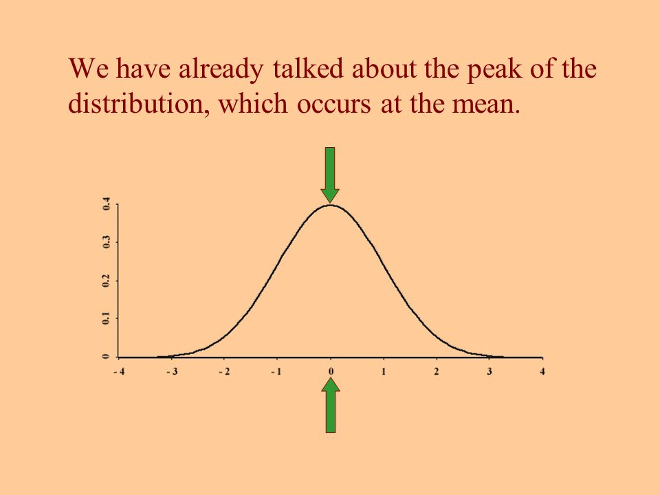 We have already talked about the peak of the distribution, which occurs at the mean.