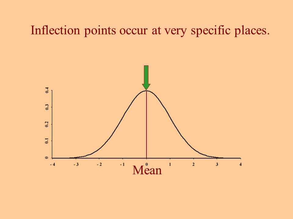 Mean Inflection points occur at very specific places.