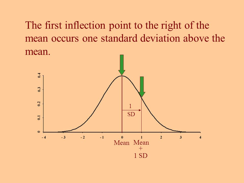 The first inflection point to the right of the mean occurs one standard deviation above the mean. Mean + 1 SD 1 SD