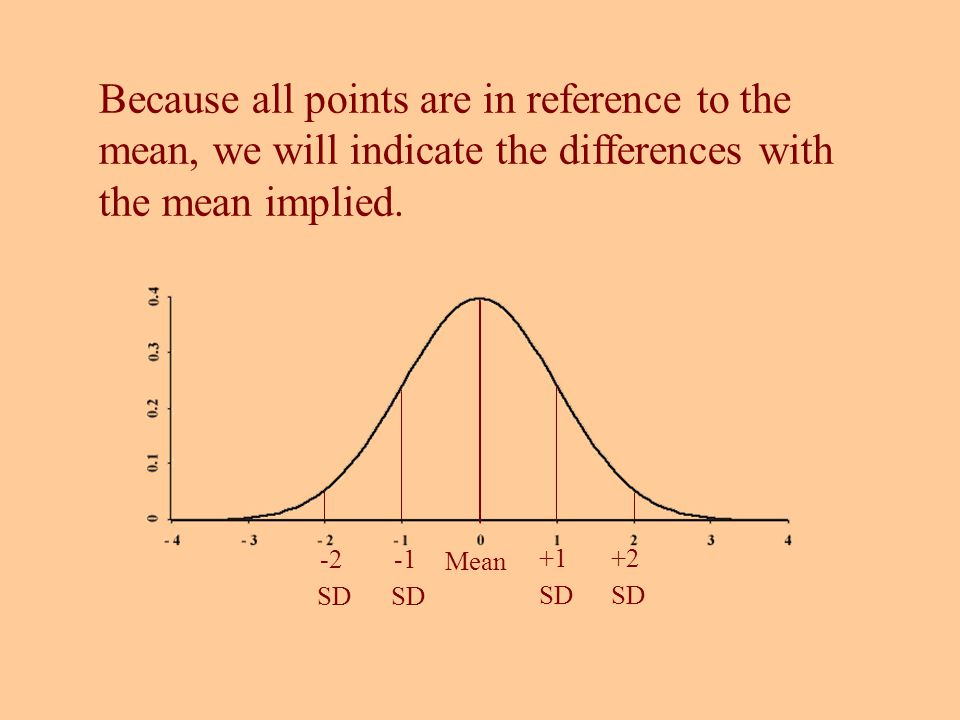 Mean +1 SD +2 SD SD -2 SD Because all points are in reference to the mean, we will indicate the differences with the mean implied.