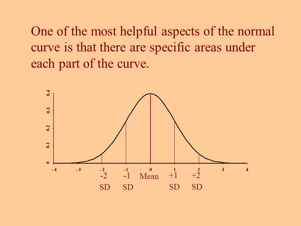 Mean +1 SD +2 SD SD -2 SD One of the most helpful aspects of the normal curve is that there are specific areas under each part of the curve.