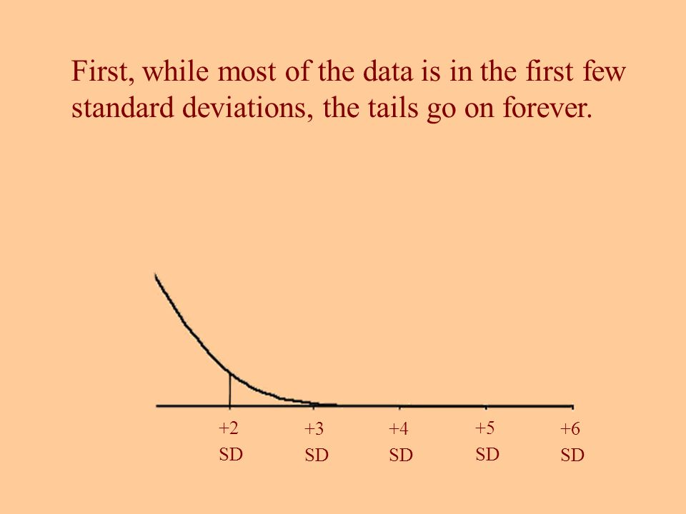 First, while most of the data is in the first few standard deviations, the tails go on forever. +6 SD +5 SD +4 SD +3 SD +2 SD