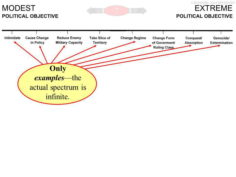 C.BASSFORD – CLAUSEWITZ.COM Only examplesthe actual spectrum is infinite. EXTREMEMODEST ?