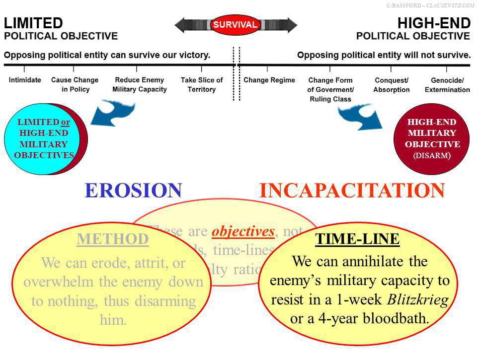 C.BASSFORD – CLAUSEWITZ.COM EROSIONDISARMING/ INCAPACITATION Two forms of military objective: These are objectives, not methods, time-lines, or casualty ratios.