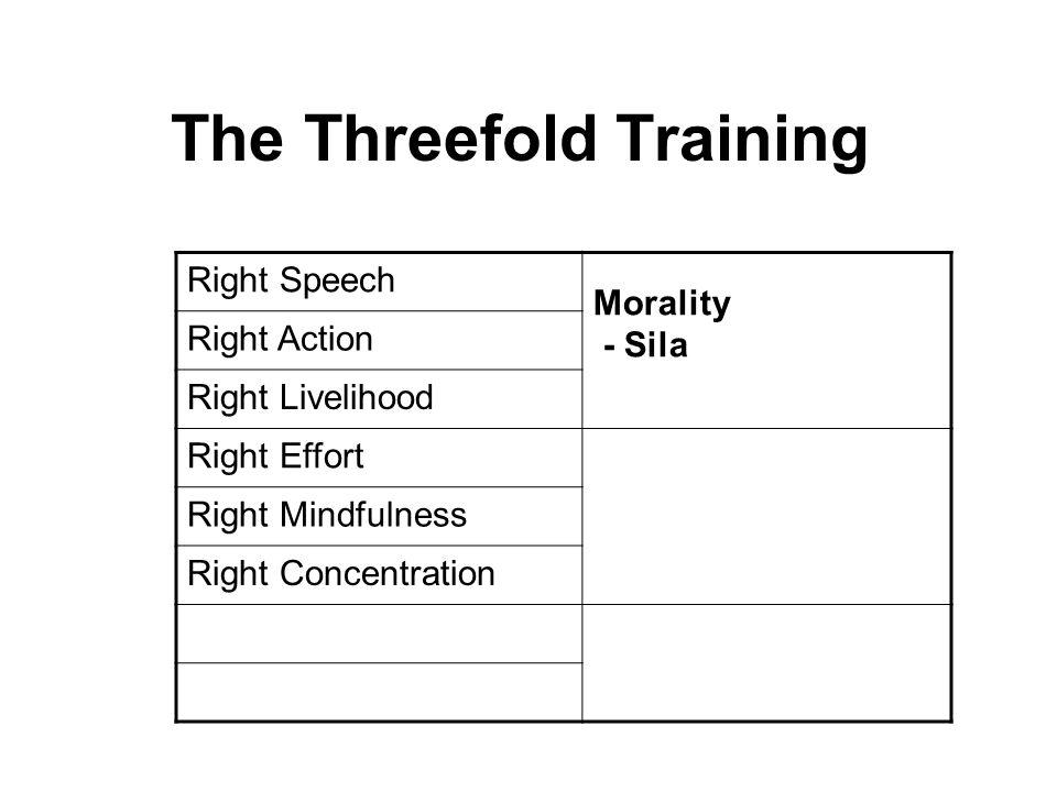 The Threefold Training Right Speech Morality - Sila Right Action Right Livelihood Right Effort Mental Development - Samadhi Right Mindfulness Right Co