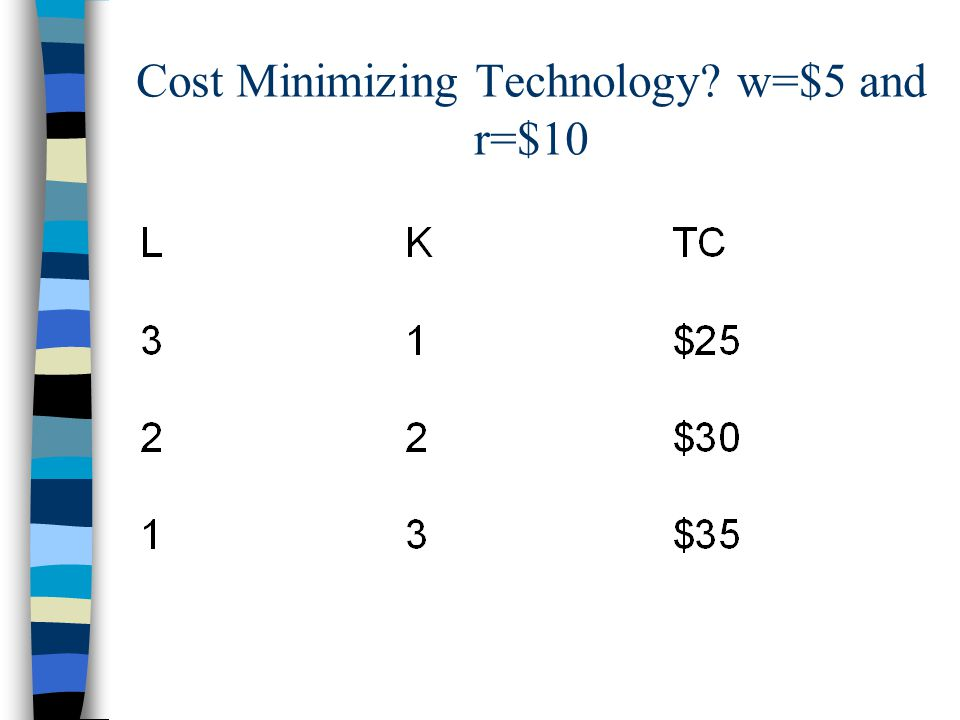 Cost Minimizing Technology w=$5 and r=$10