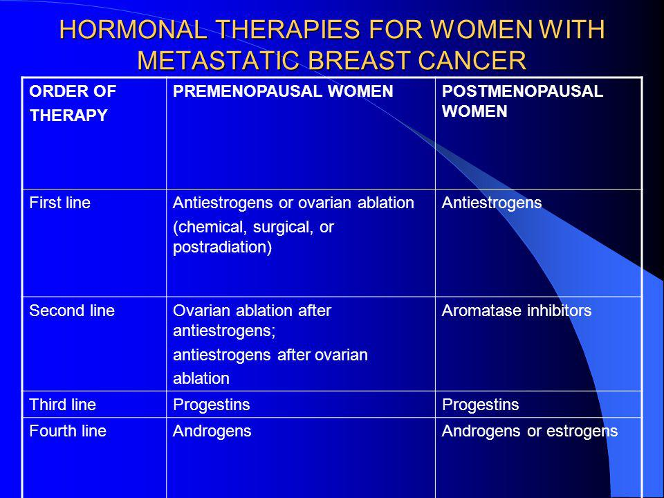 HORMONAL THERAPIES FOR WOMEN WITH METASTATIC BREAST CANCER ORDER OF THERAPY PREMENOPAUSAL WOMENPOSTMENOPAUSAL WOMEN First lineAntiestrogens or ovarian ablation (chemical, surgical, or postradiation) Antiestrogens Second lineOvarian ablation after antiestrogens; antiestrogens after ovarian ablation Aromatase inhibitors Third lineProgestins Fourth lineAndrogensAndrogens or estrogens