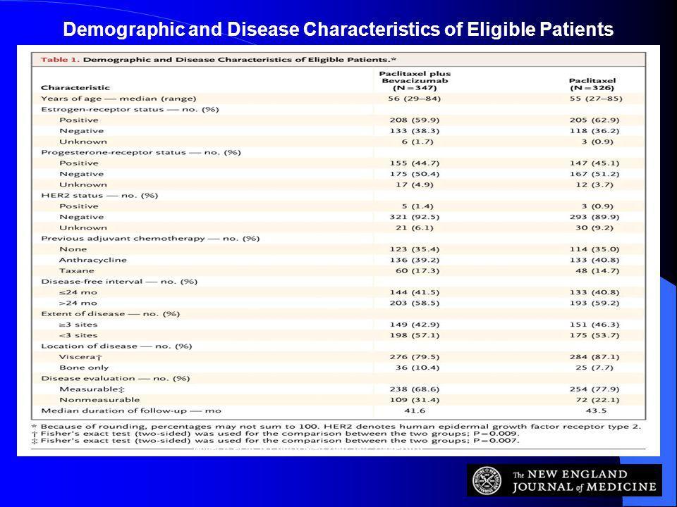 Miller K et al. N Engl J Med 2007;357:2666-2676 Demographic and Disease Characteristics of Eligible Patients