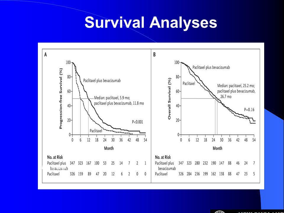 Miller K et al. N Engl J Med 2007;357:2666-2676 Survival Analyses