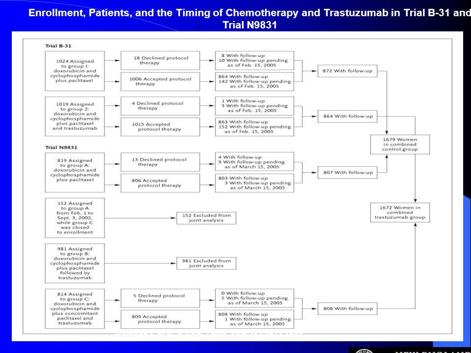 Romond E et al. N Engl J Med 2005;353:1673-1684 Enrollment, Patients, and the Timing of Chemotherapy and Trastuzumab in Trial B-31 and Trial N9831