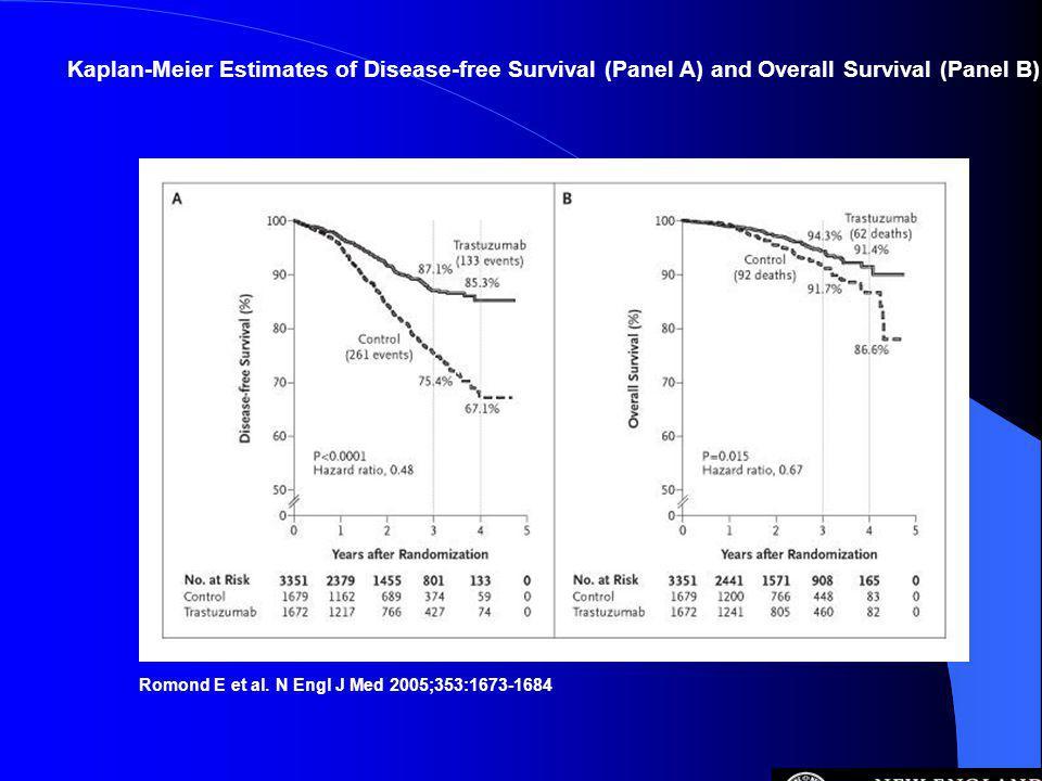 Romond E et al. N Engl J Med 2005;353:1673-1684 Kaplan-Meier Estimates of Disease-free Survival (Panel A) and Overall Survival (Panel B)