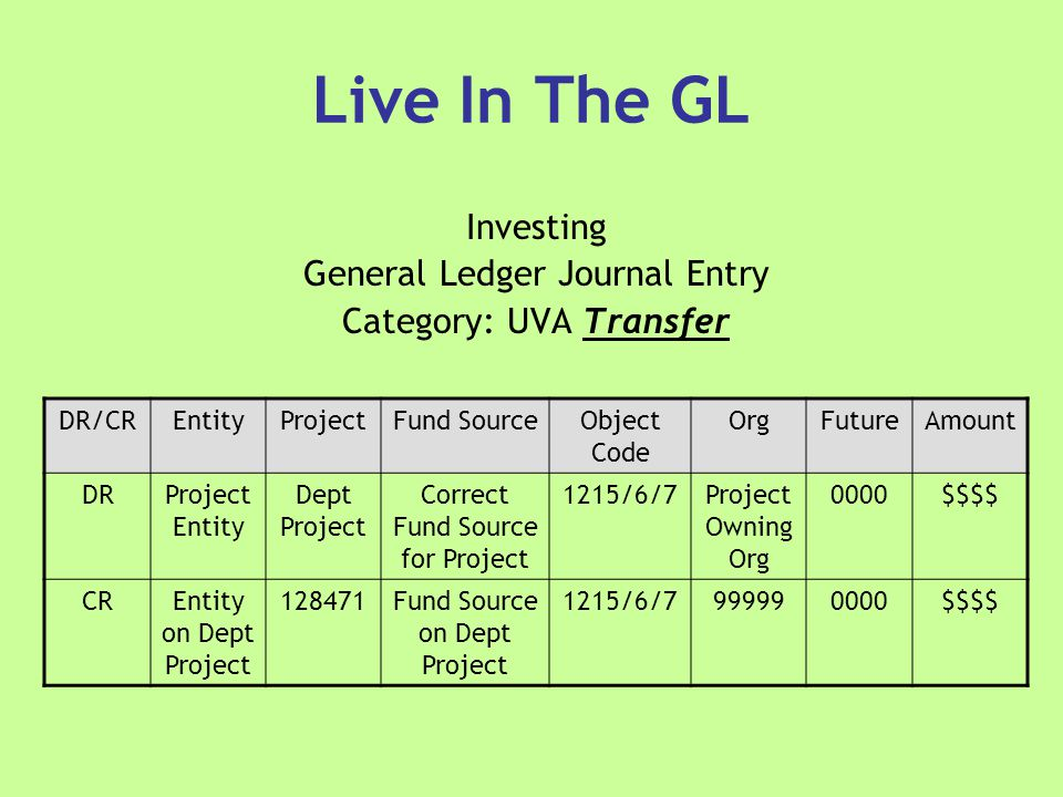 Live In The GL Investing General Ledger Journal Entry Category: UVA Transfer DR/CREntityProjectFund SourceObject Code OrgFutureAmount DRProject Entity Dept Project Correct Fund Source for Project 1215/6/7Project Owning Org 0000$$$$ CREntity on Dept Project 128471Fund Source on Dept Project 1215/6/7999990000$$$$
