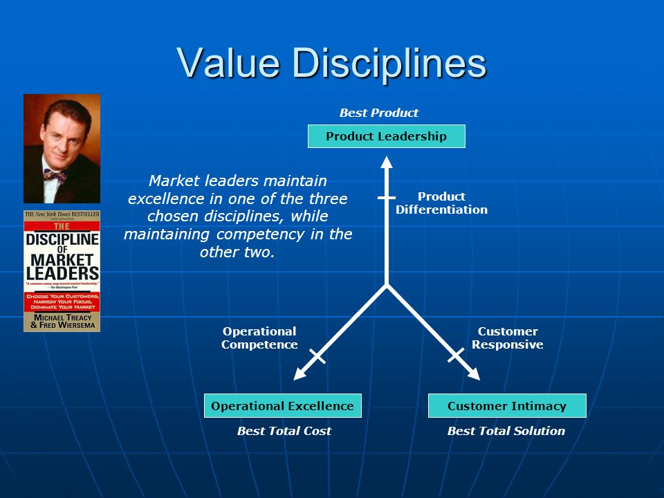 Value Disciplines Product Differentiation Operational Competence Customer Responsive Operational ExcellenceCustomer Intimacy Product Leadership Best P