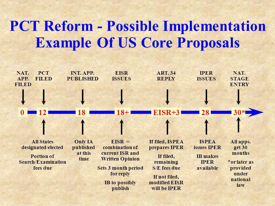 0 12 18 18+ EISR+3 28 30* PCT Reform - Possible Implementation Example Of US Core Proposals PCT FILED NAT. APP. FILED INT. APP. PUBLISHED EISR ISSUES
