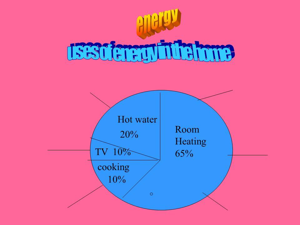 Hot water 20% TV10% cooking 10% Room Heating 65%