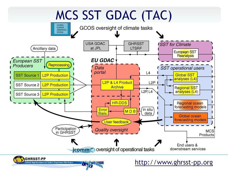 http://www.ghrsst-pp.org MCS SST GDAC (TAC)