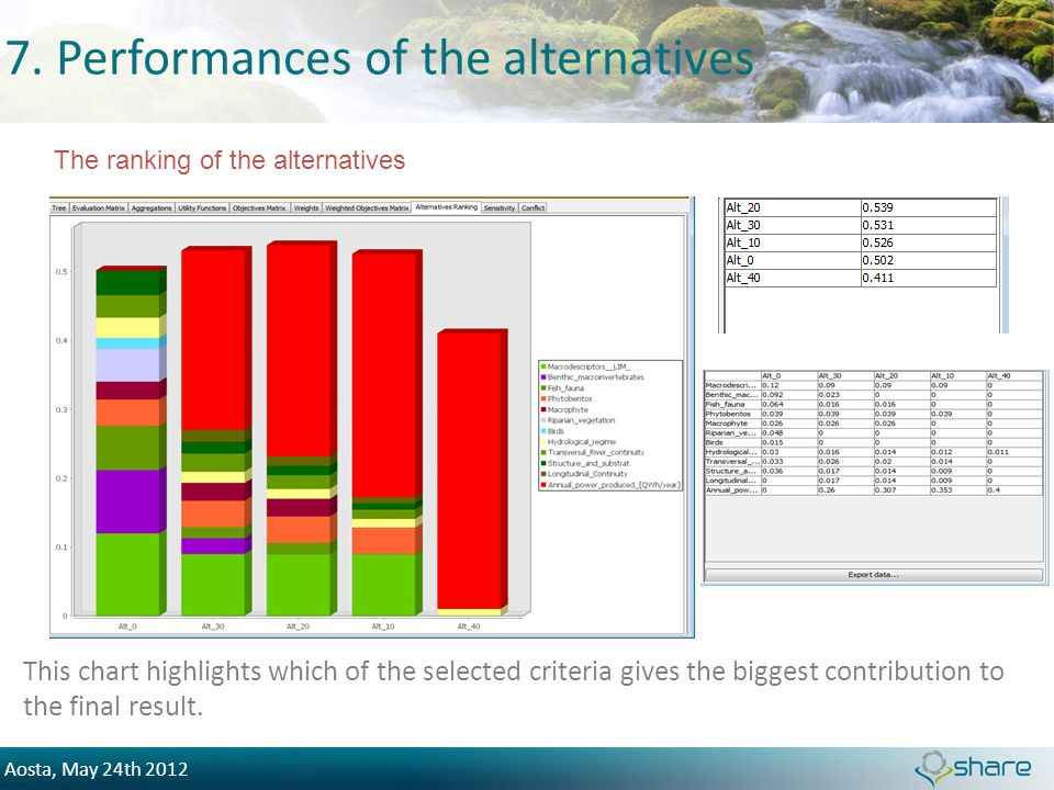 Aosta, May 24th 2012 7. Performances of the alternatives This chart highlights which of the selected criteria gives the biggest contribution to the fi