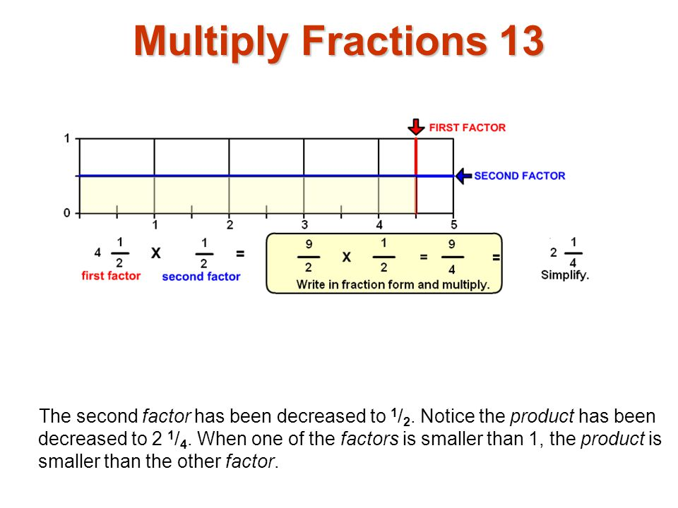 Multiply Fractions 13 The second factor has been decreased to 1 / 2. Notice the product has been decreased to 2 1 / 4. When one of the factors is smal
