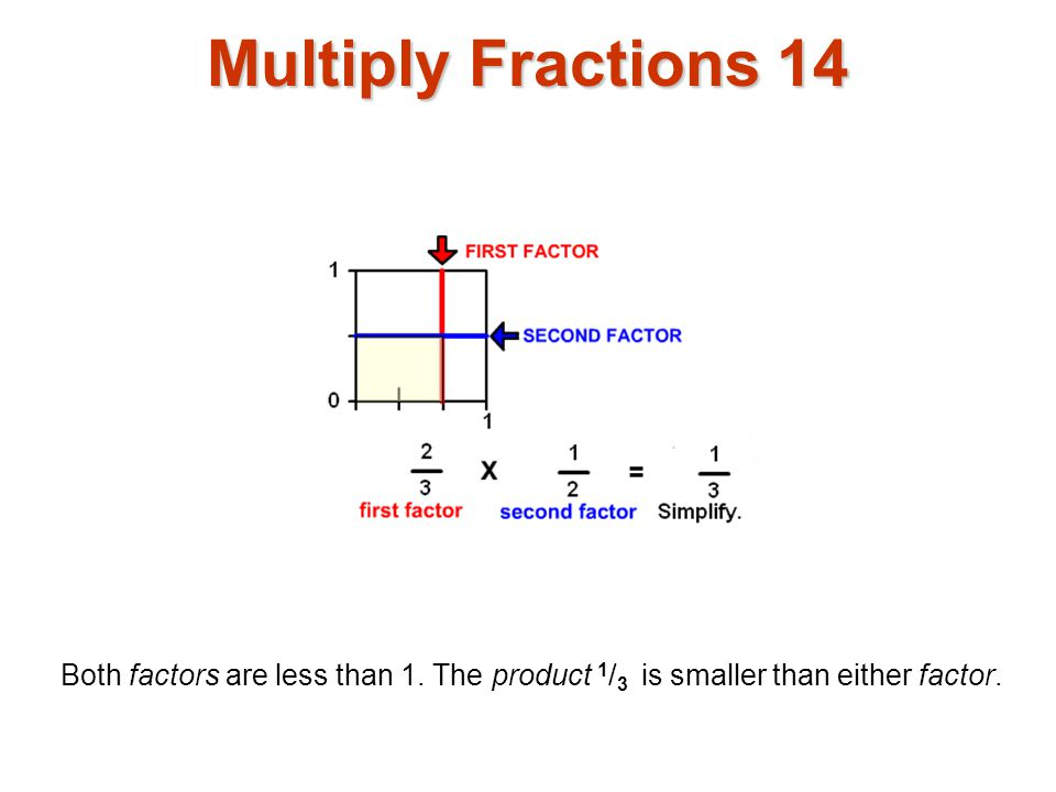 Multiply Fractions 14 Both factors are less than 1. The product 1 / 3 is smaller than either factor.