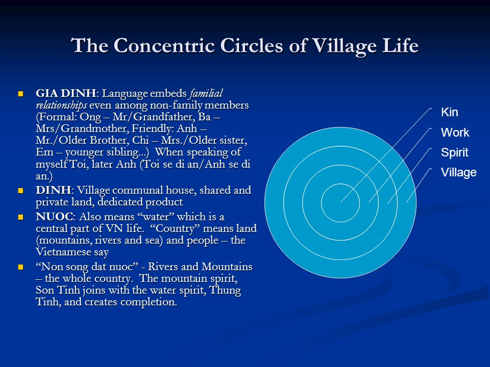 The Concentric Circles of Village Life GIA DINH: Language embeds familial relationships even among non-family members (Formal: Ong – Mr/Grandfather, B