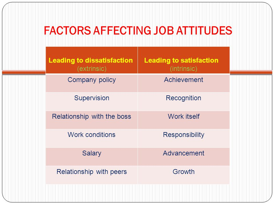 FACTORS AFFECTING JOB ATTITUDES Leading to dissatisfaction (extrinsic) Leading to satisfaction (intrinsic) Company policyAchievement SupervisionRecogn