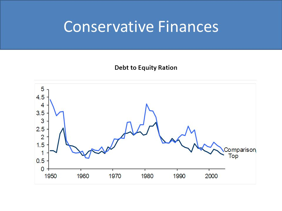 Conservative Finances Debt to Equity Ration
