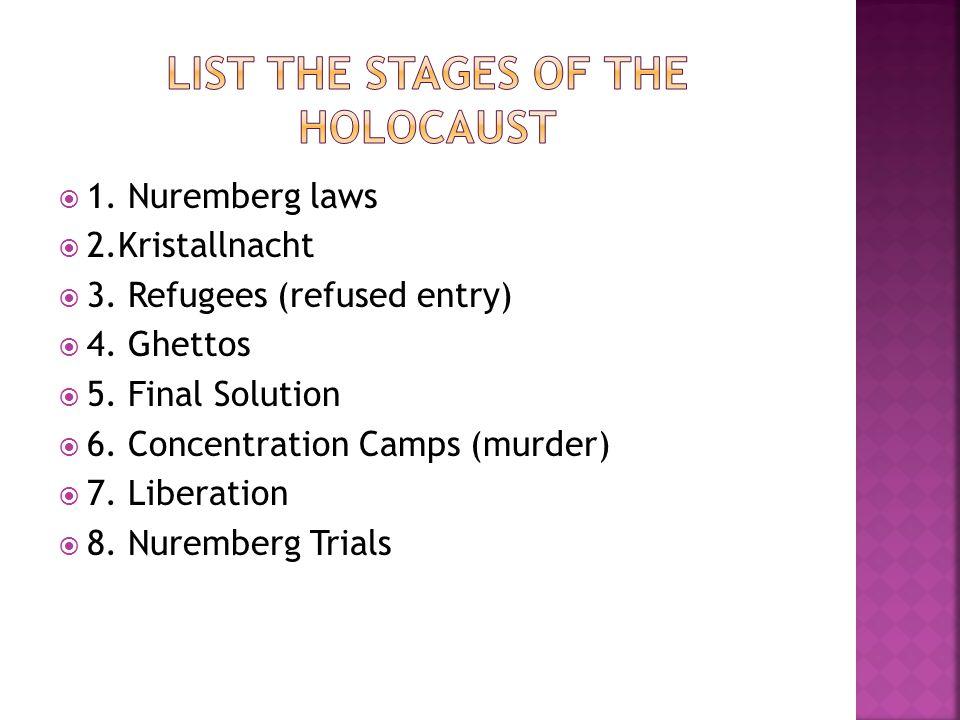 1. Nuremberg laws 2.Kristallnacht 3. Refugees (refused entry) 4.