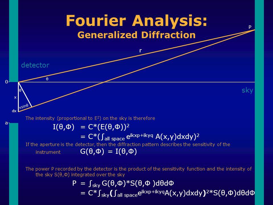 θ θ xsinθ x 0- a- P r dx Fourier Analysis: Generalized Diffraction detector sky The intensity (proportional to E 2 ) on the sky is therefore I(θ,Ф)= C