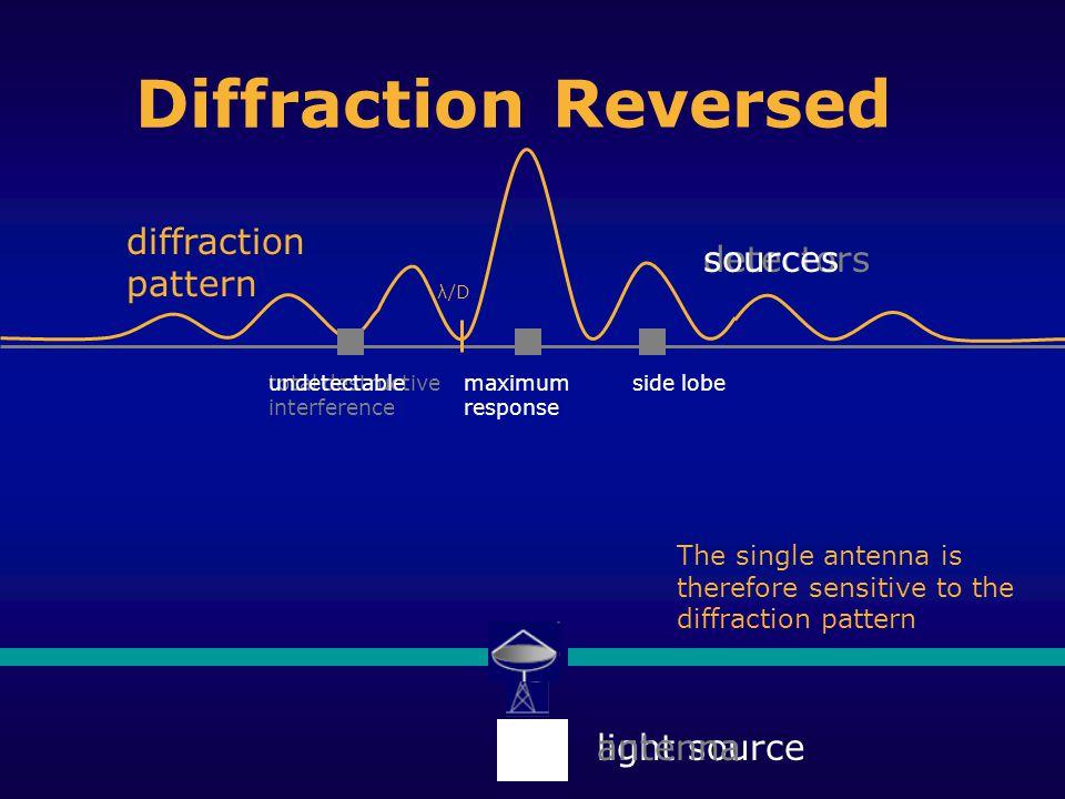 Diffraction diffraction pattern total destructive interference maximumside lobe detectors light source sources undetectablemaximum response side lobe