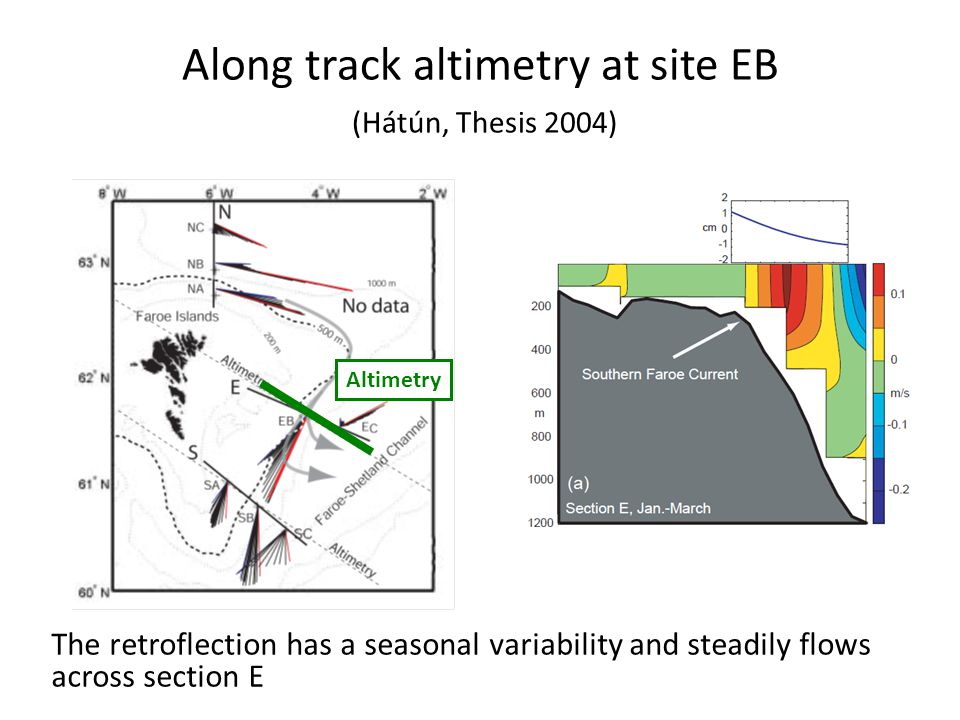 Along track altimetry at site EB (Hátún, Thesis 2004) Altimetry The retroflection has a seasonal variability and steadily flows across section E