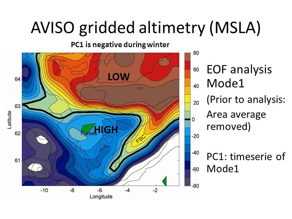 AVISO gridded altimetry (MSLA) EOF analysis Mode1 (Prior to analysis: Area average removed) PC1: timeserie of Mode1 PC1 is negative during winter LOW