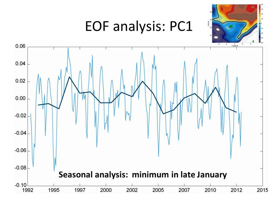 EOF analysis: PC1 Seasonal analysis: minimum in late January
