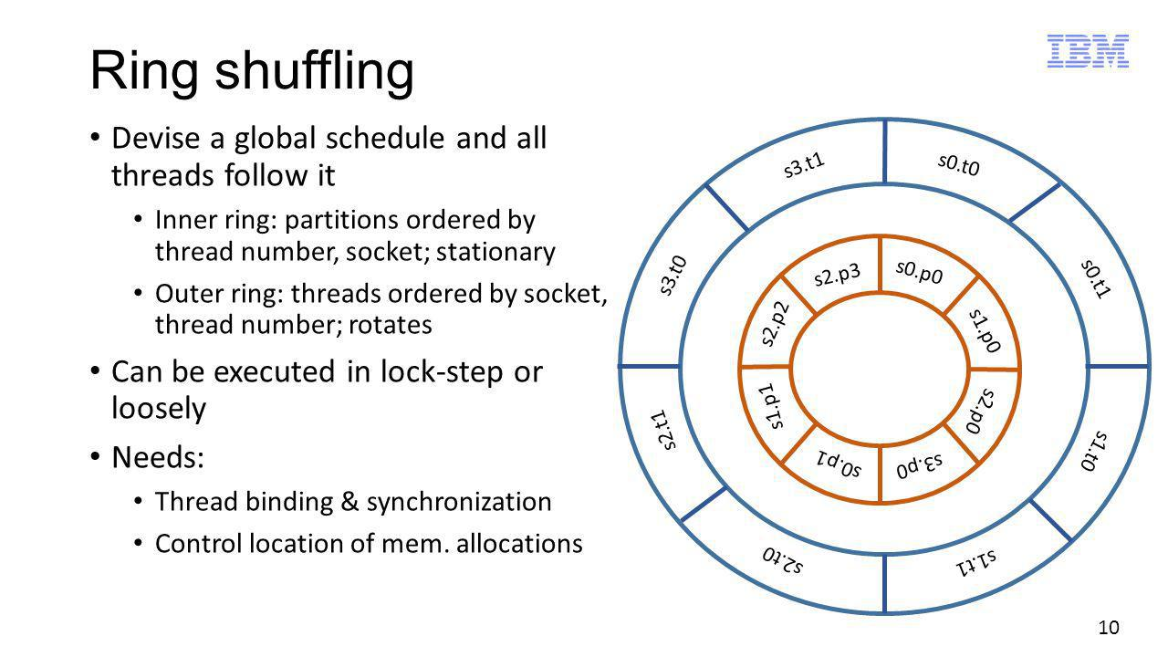 10 Ring shuffling Devise a global schedule and all threads follow it Inner ring: partitions ordered by thread number, socket; stationary Outer ring: t