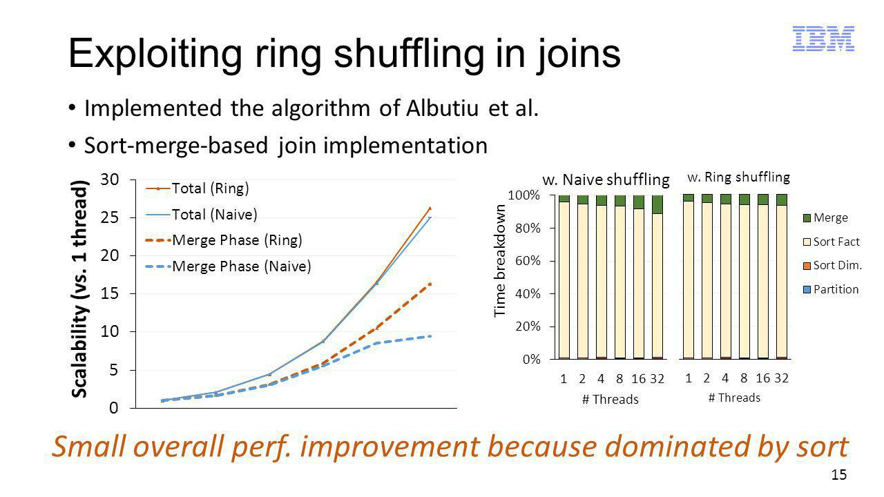 15 Exploiting ring shuffling in joins Implemented the algorithm of Albutiu et al. Sort-merge-based join implementation Small overall perf. improvement