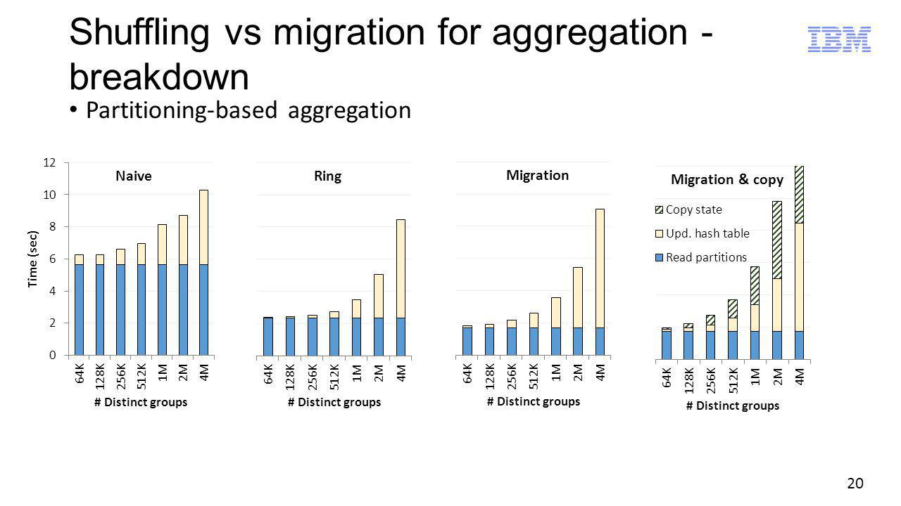 20 Shuffling vs migration for aggregation - breakdown Partitioning-based aggregation