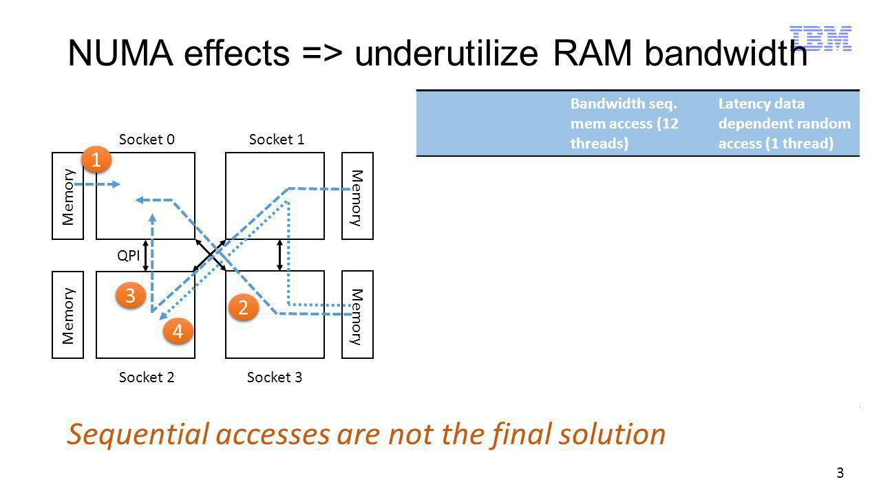 3 NUMA effects => underutilize RAM bandwidth Memory Socket 0 Socket 2 Socket 1 Socket 3 1 1 Bandwidth seq. mem access (12 threads) Latency data depend