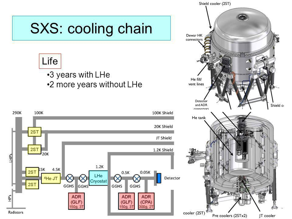 SXS: cooling chain 3 years with LHe 2 more years without LHe Life