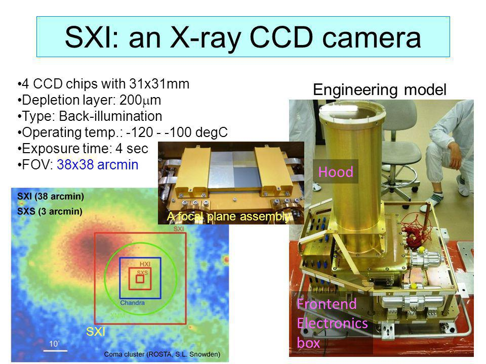 SXI: an X-ray CCD camera Hood Frontend Electronics box Engineering model 4 CCD chips with 31x31mm Depletion layer: 200 m Type: Back-illumination Opera