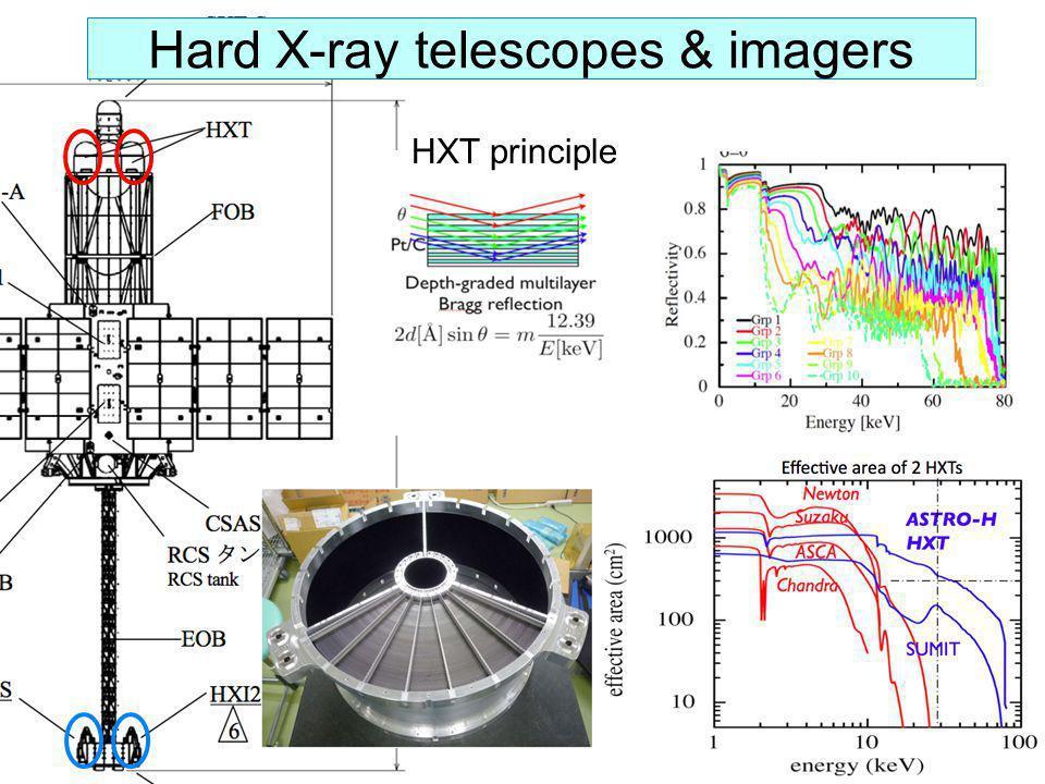 Hard X-ray telescopes & imagers HXT principle