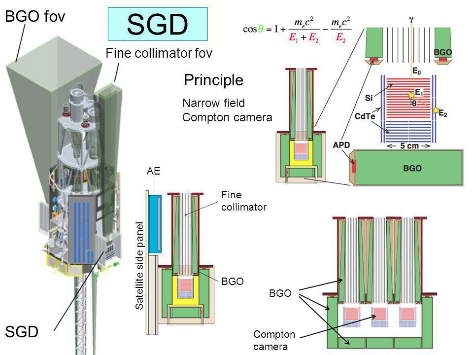 SGD BGO fov Fine collimator fov Principle Narrow field Compton camera BGO Fine collimator Satellite side panel AE BGO Compton camera SGD