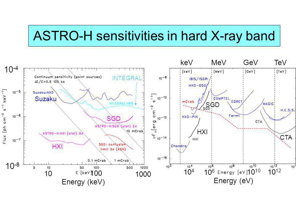 ASTRO-H sensitivities in hard X-ray band 10 100 1000 Energy (keV) 10 -8 10 -4 HXI SGD Suzaku INTEGRAL 10 4 10 6 10 10 12 Energy (eV) keV MeV GeVTeV HX