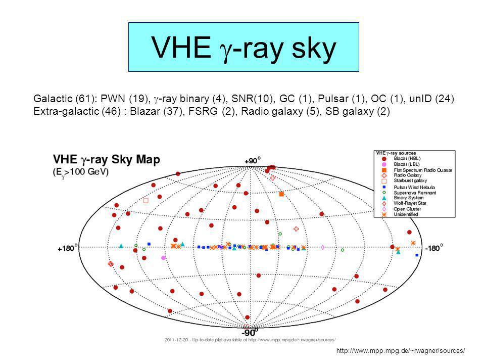 VHE -ray sky http://www.mpp.mpg.de/~rwagner/sources/ Galactic (61): PWN (19), -ray binary (4), SNR(10), GC (1), Pulsar (1), OC (1), unID (24) Extra-ga